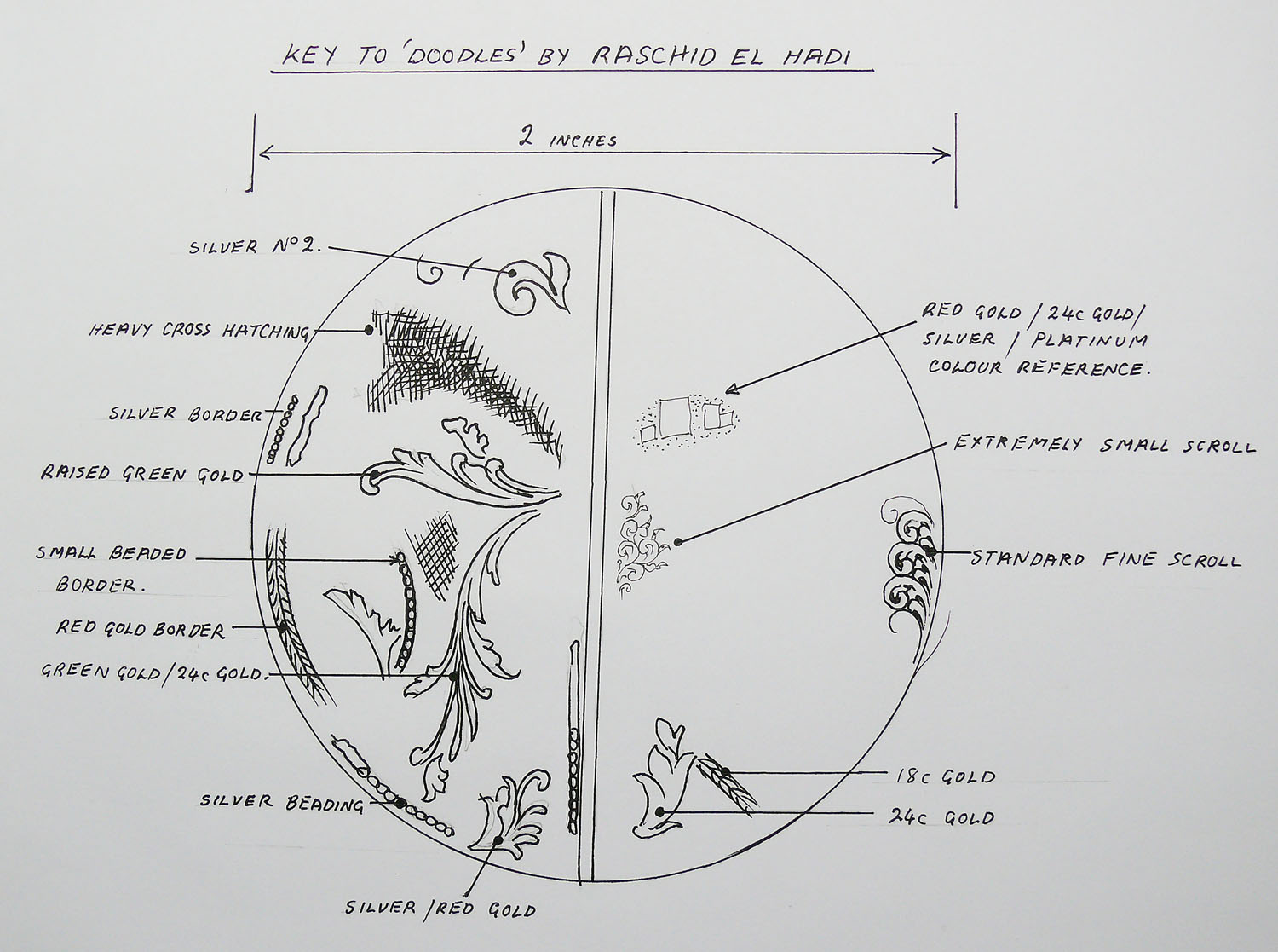 A Diagram explaining the doodles on vice.